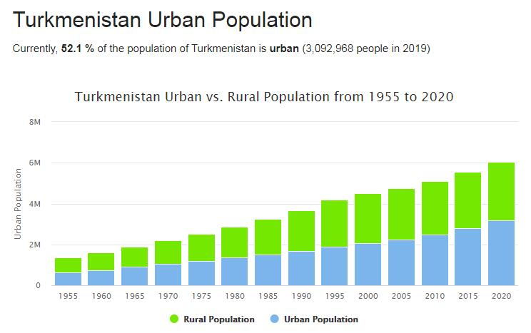 Turkmenistan Urban Population