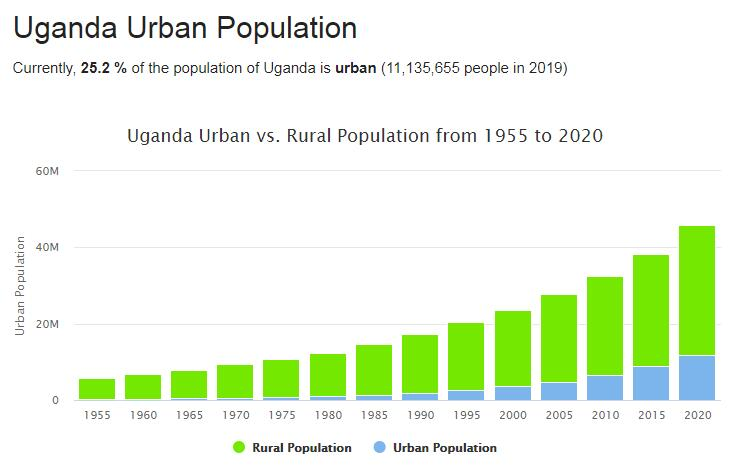Uganda Urban Population