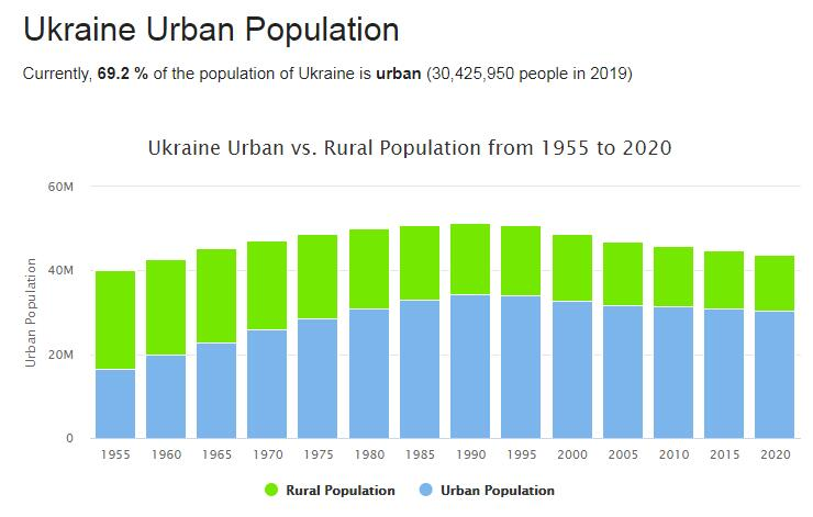 Ukraine Urban Population