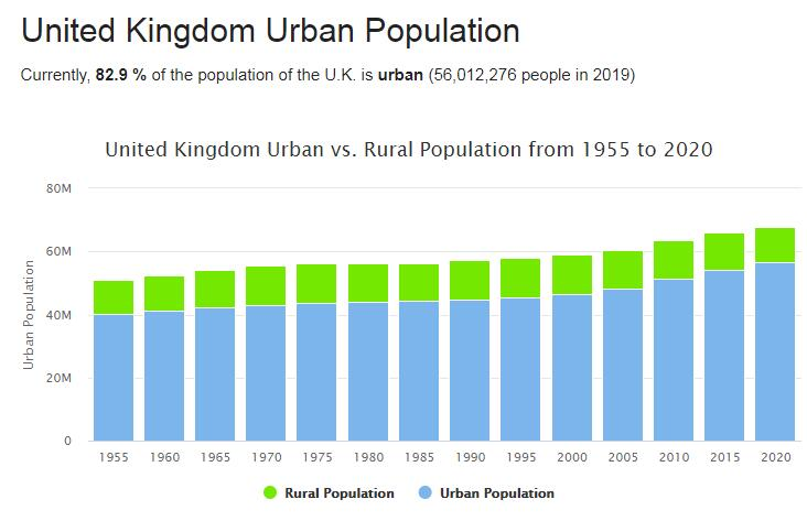 United Kingdom Urban Population