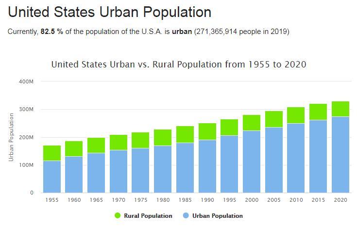 United States Urban Population