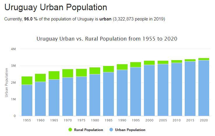 Uruguay Urban Population