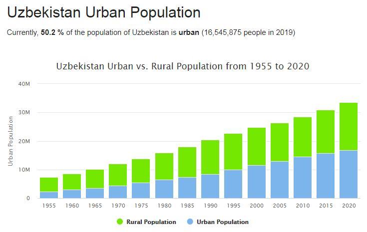 Uzbekistan Urban Population
