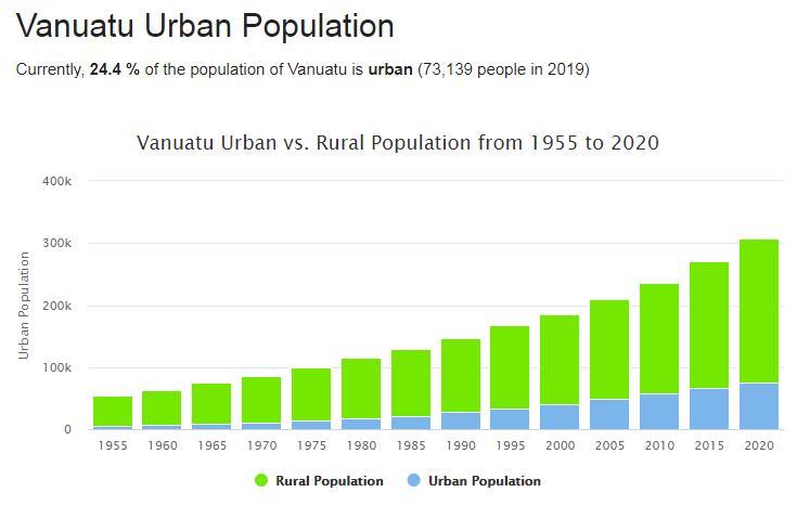 Vanuatu Urban Population