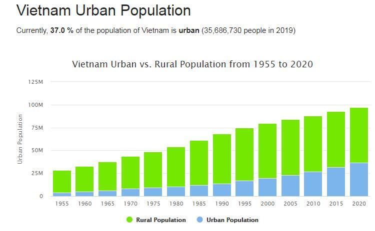 Vietnam Urban Population