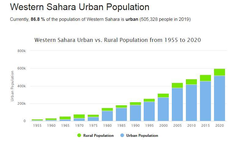 Western Sahara Urban Population