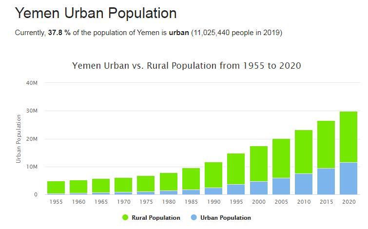 Yemen Urban Population